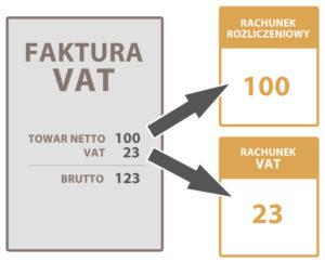Osobny rachunek dla VAT